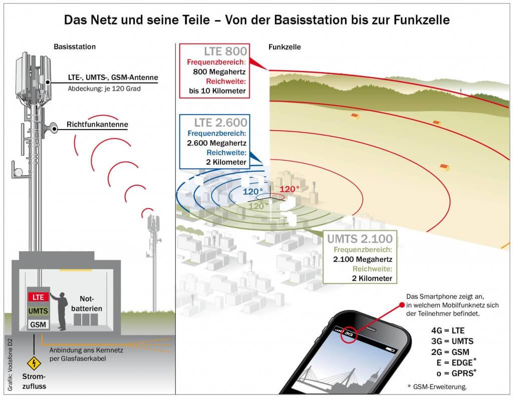 LTE Frequenzen in der Stadt und auf dem Land (Quelle: Vodafone D2)