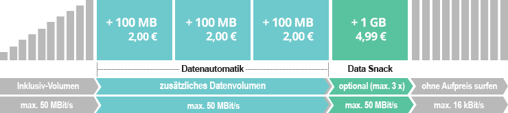 PremiumSIM Datenautomatik