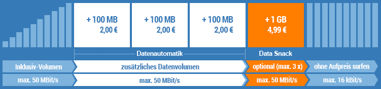 simply Datenautomatik