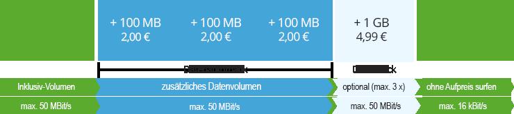 winSIM Datenautomatik